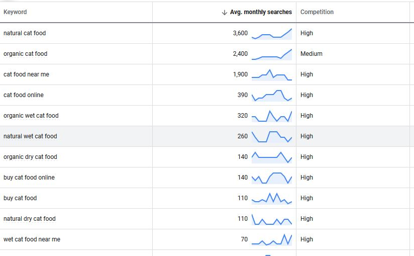 Get Search Volume